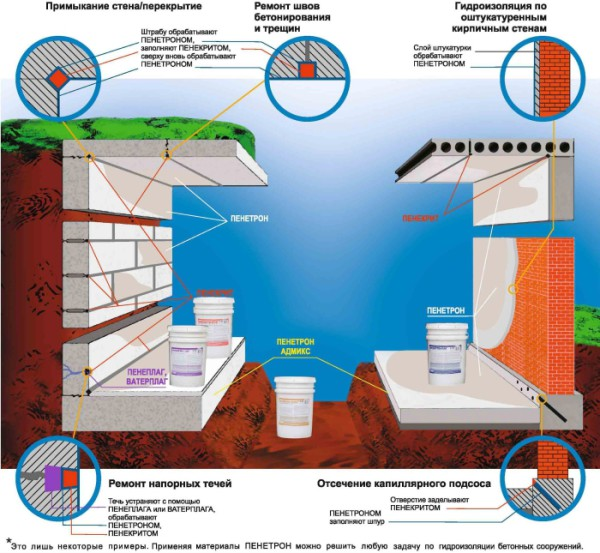 пенетрирующая гидроизоляция