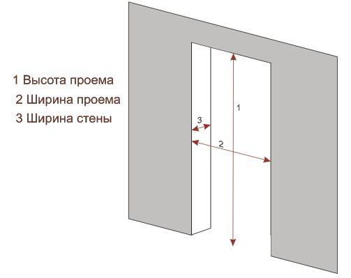 Как подбирать размер двери для ванной
