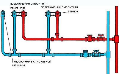 Рис.1 Схема последовательной разводки