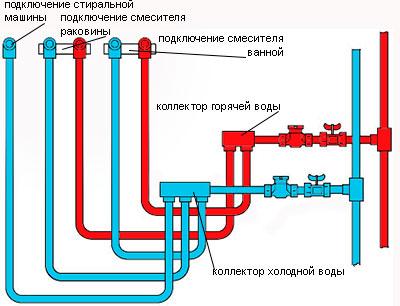 Рис.2 Схема коллекторной разводки